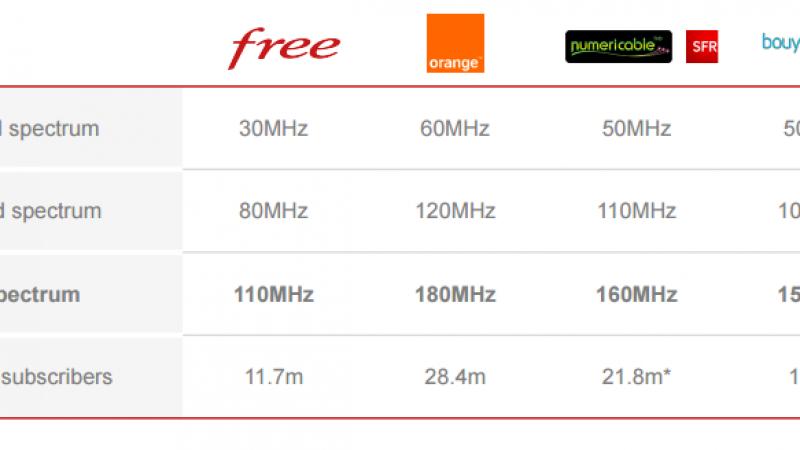 Free Mobile fait le bilan de son portefeuille de fréquences et le compare à ses concurrents