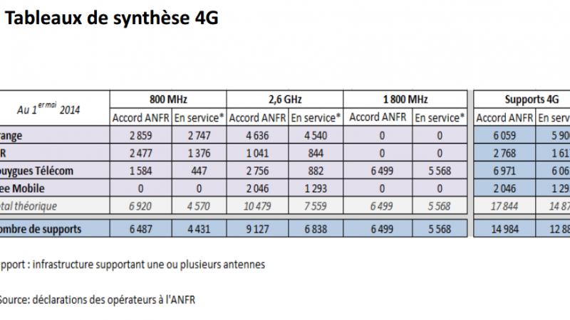 Free Mobile :  82 nouveaux sites actifs en 4G et 70 activations en 3G en avril 2014