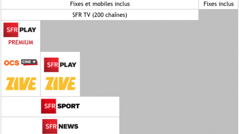 Découvrez les nouvelles offres Box SFR avec SFR Presse, SFR News et SFR Sport, mais avec la location de la Box qui passe de 3€ à 5€ par mois