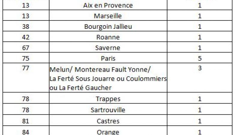 Free : Recrutement de plusieurs techniciens itinérants en France