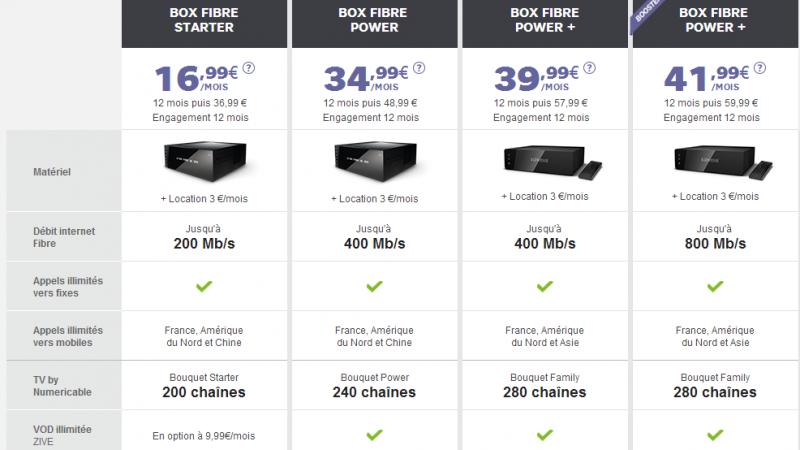 La Box Zive encore plus chère qu'annoncée : SFR fait maintenant payer la location