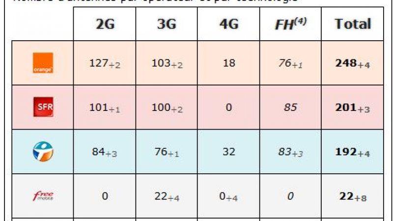 Tarn: bilan des antennes 3G et 4G chez Free et les autres opérateurs