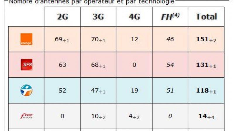 Tarn et Garonne: bilan des antennes 3G et 4G chez Free et les autres opérateurs