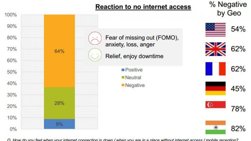 Etude : 62 % des français interrogés craignent de rater quelque chose s'ils n'ont pas accès à Internet