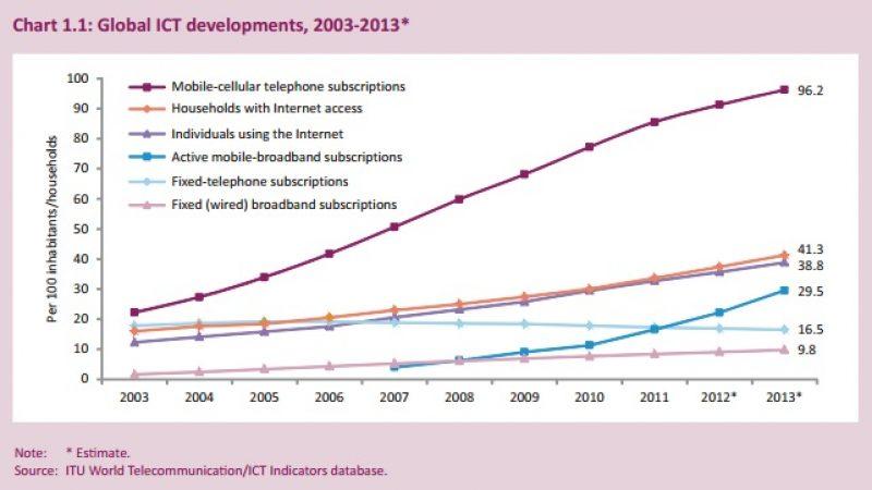 40% de la planète connectée à Internet fin 2013