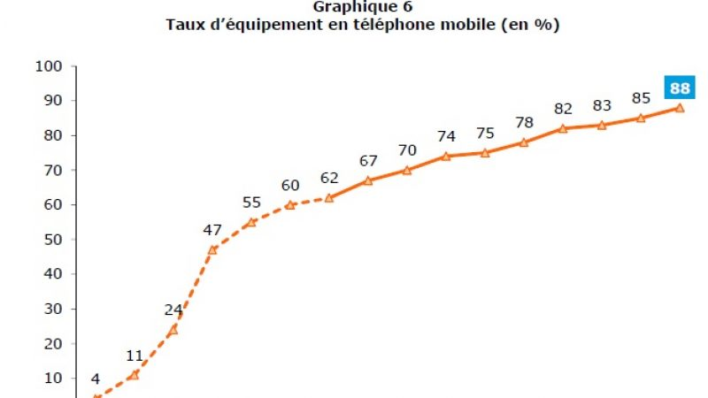 L'usage de la téléphonie en pleine mutation