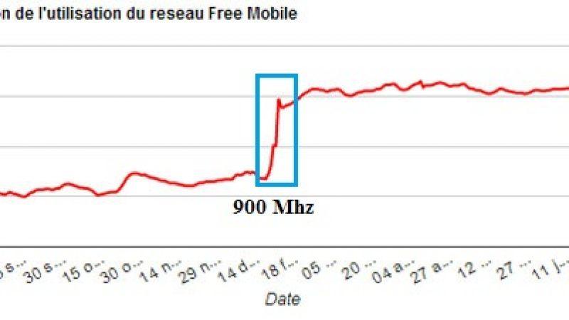 Les Femto Freebox ont déjà un effet visible sur le taux de couverture Free Mobile