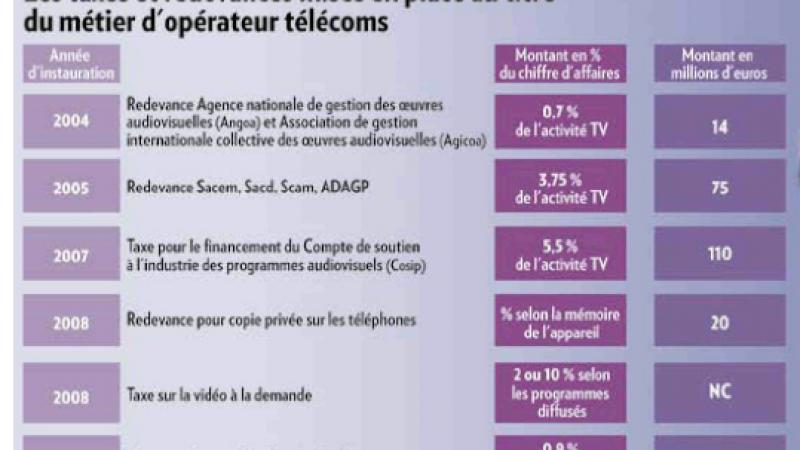 2004 – 2010 : 8 taxes pour les opérateurs télécoms
