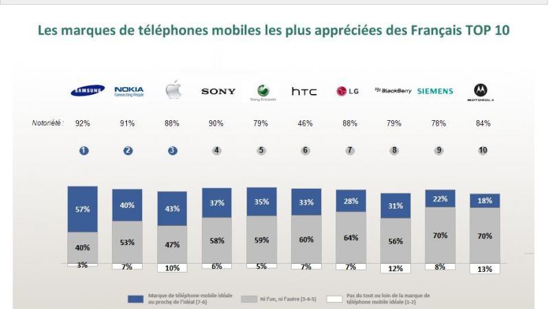 Le top 10 des mobiles préférés des Français. Samsung plébiscité par hommes et femmes