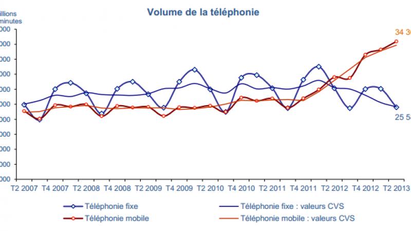 Les communications augmentent, les revenus des télécoms baissent encore au deuxième trimestre 2013