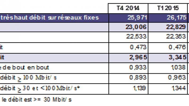 Le nombre d'abonnés à une offre FTTH a fortement augmenté en 2015 selon l'ARCEP