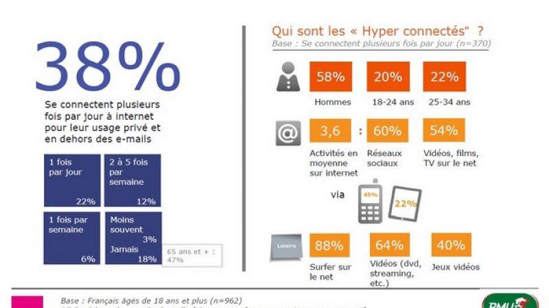 1/3 des Français connectés plusieurs fois par jour, 15 % d'entre eux représente plus de la moitié du traffic.