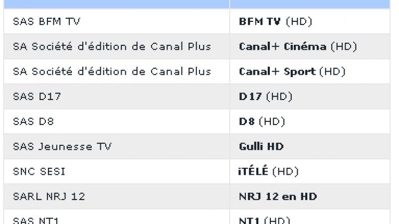 Le CSA organise le passage en HD des chaînes publiques : 2 nouvelles chaînes en HD sur la Freebox