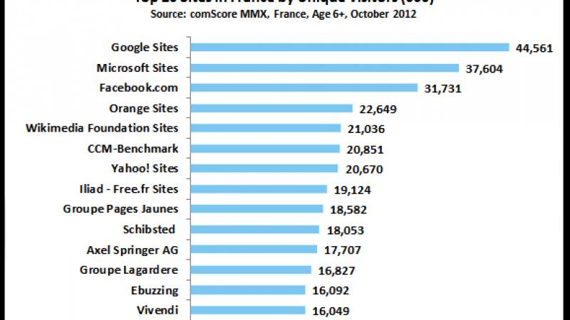 Free classé 8ème site le plus visité en France