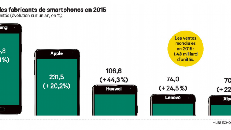 Huawei et Xiaomi tentent de rattraper Apple et Samsung dans la course aux smartphones
