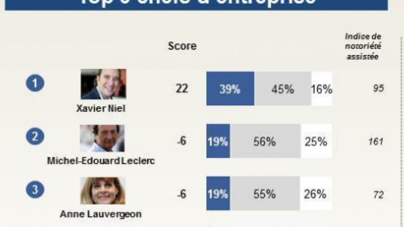 Xavier Niel est de loin la personnalité économique préférée des Français
