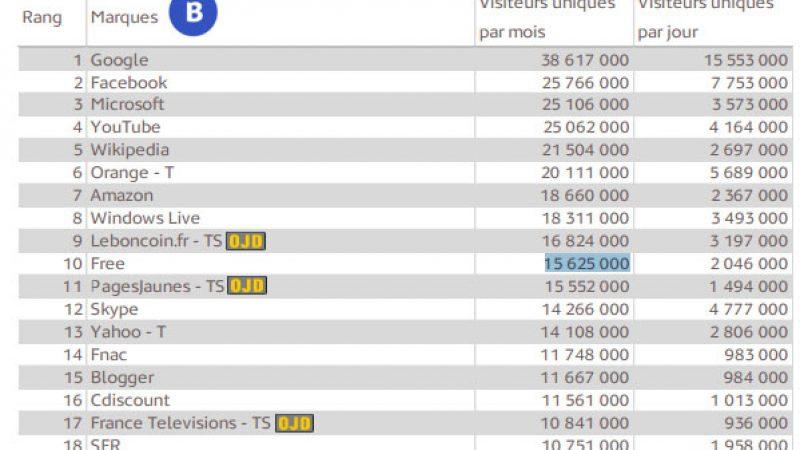TOP 50 des sites Internet les plus visités : Free gagne une petite place