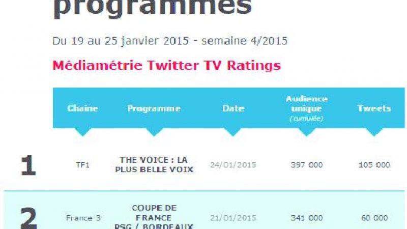 Découvrez le 1er Top 5 hebdomadaire du Médiamétrie Twitter TV Ratings
