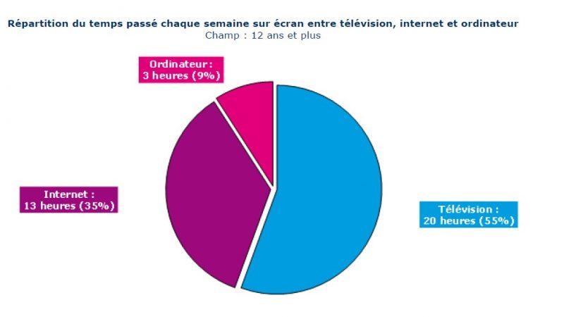 Les Français addicts aux écrans
