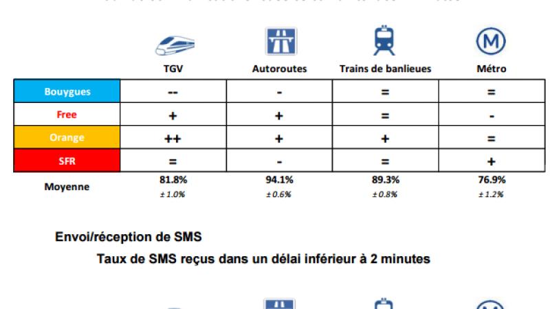 TGV, métro, autoroutes : découvrez la qualité mobile de Free, SFR, Bouygues et Orange dans les transports