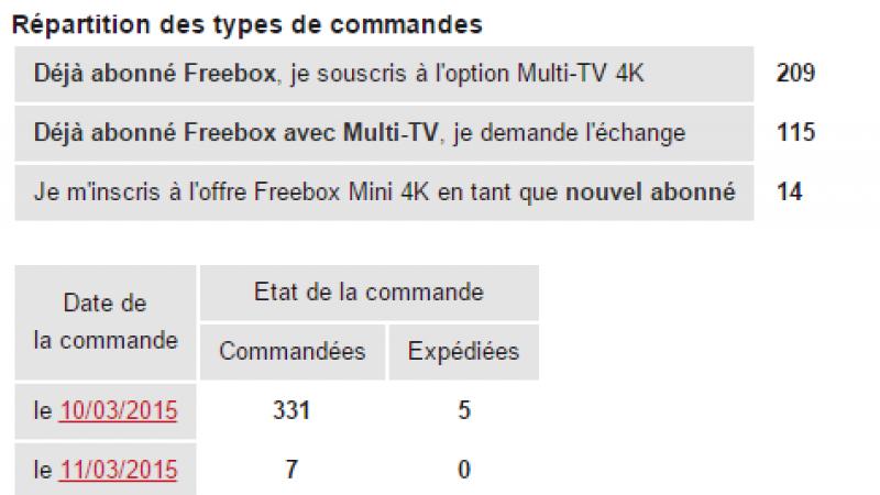 Selon l'outil Toosurtoo, la Freebox mini 4K séduit surtout en option multi-TV