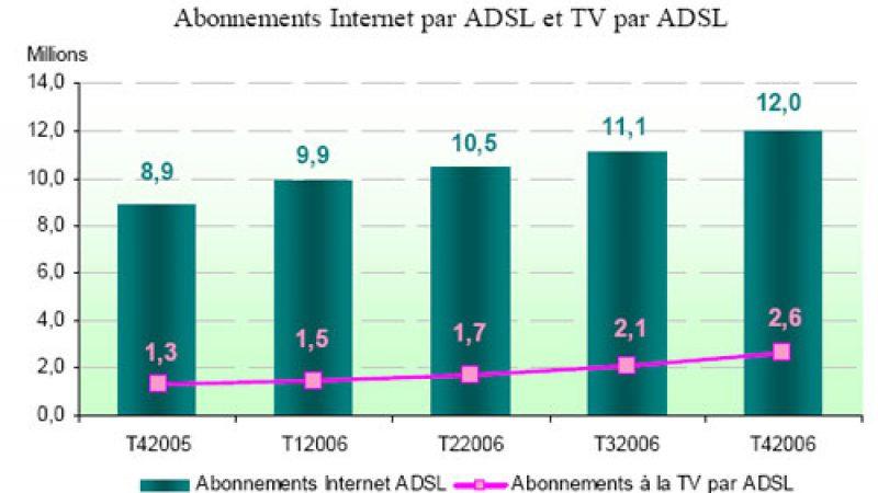 TV par ADSL : doublement des abonnements sur 1 an