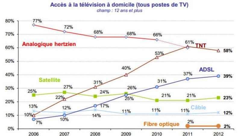 La TV par ADSL, 2ème mode de réception TV en France, se rapproche de la TNT