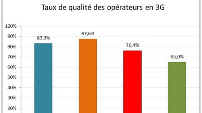 Etude qualité mobile UFC-Que Choisir : Orange en tête, Free dernier en 3G et SFR dernier en 4G