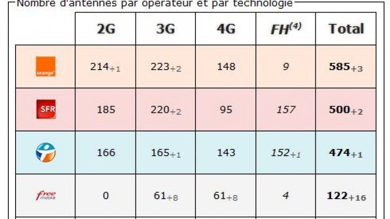 Val de Marne : bilan des antennes 3G et 4G chez Free et les autres opérateurs