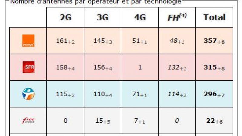Vaucluse: bilan des antennes 3G et 4G chez Free et les autres opérateurs