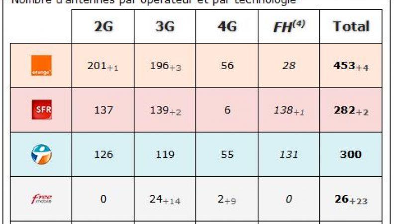 Vendée : bilan des antennes 3G et 4G chez Free et les autres opérateurs