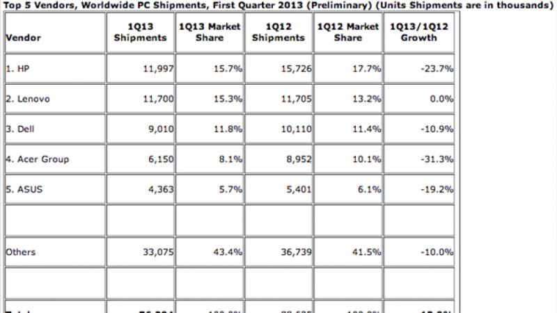 Les ventes de PC s'écroulent en 2013… Un échec de Windows 8 face à la concurrence ?