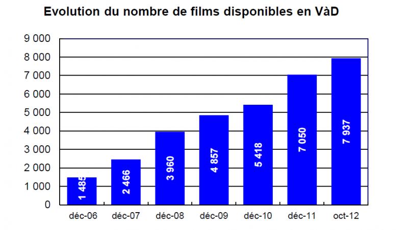 La VOD passe le cap des 10 000 films disponibles.
