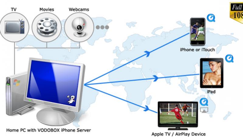 VODOBOX iPhone Server :  mise à jour et compatibilité du lecteur vidéo avec iOS 8.0
