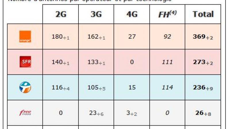 Vosges: bilan des antennes 3G et 4G chez Free et les autres opérateurs