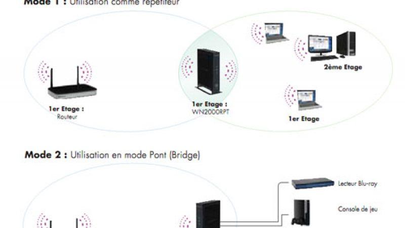 Un Adaptateur Universel compatible Freebox pour étendre votre signal Wifi