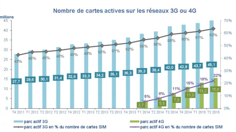 Face à l'augmentation de l'utilisation de la 3G/4G, les opérateurs télécoms continuent à investir massivement