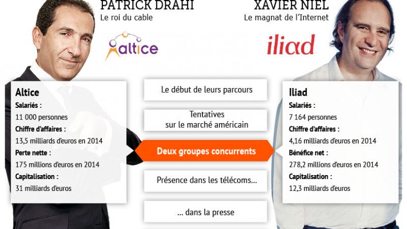 Le Match : Patrick Drahi (Numericable-SFR) vs Xaviel Niel (Iliad-Free)