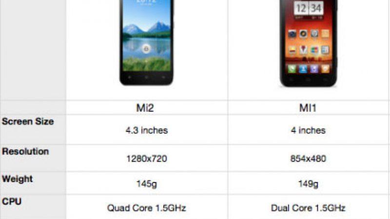 Commercialisation des Smartphones Xiaomi en France et chez Free : pas avant 2013
