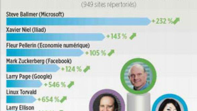 Xavier Niel, 2e personnalité qui suscite le plus de commentaires sur le web