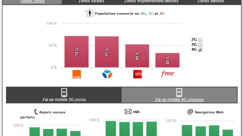 Comparatif de la qualité 4G chez Free, Orange Bouygues et SFR, en zones denses et moins denses